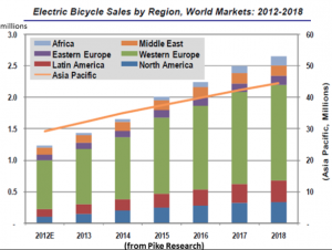 Elektromos kerékpárok forgalmának fejlődése