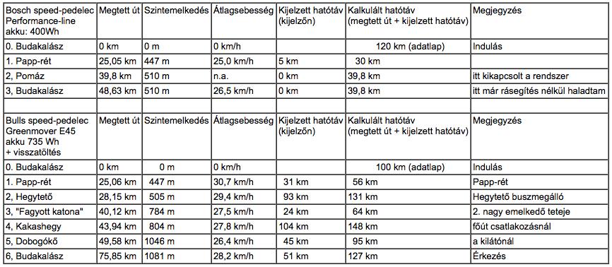 Elektromos kerékpár teszt eredmények